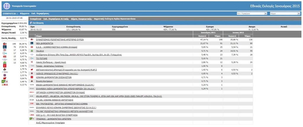 Αποτελέσματα Δήμου Λαυρεωτικής, Δημοτική Ενότητα Αγίου Κωνσταντίνου