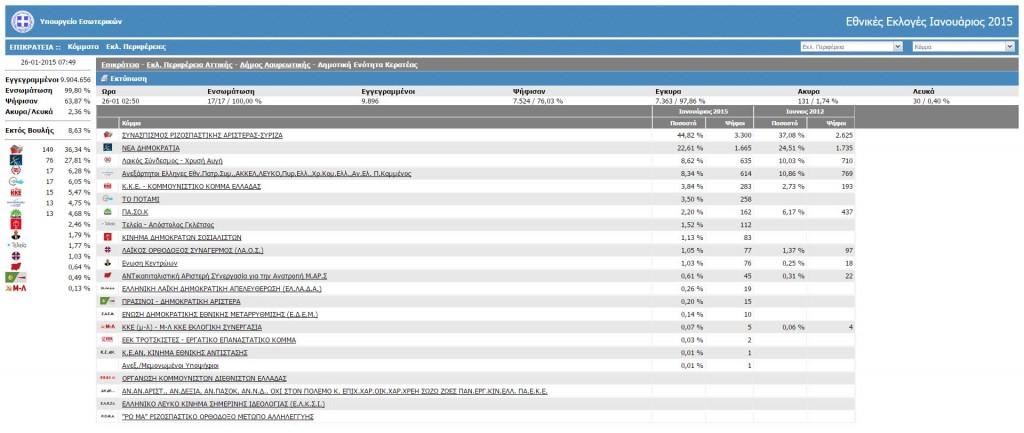 Αποτελέσματα Δήμου Λαυρεωτικής, Δημοτική Ενότητα Κερατέας