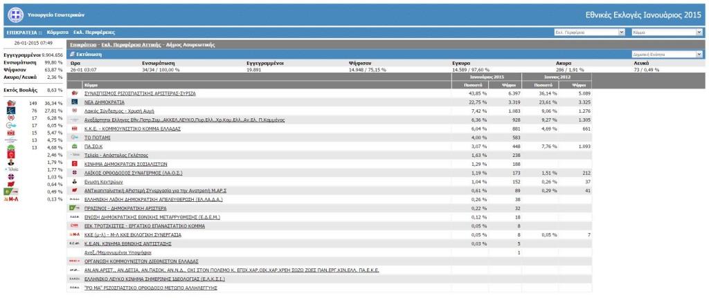 Αποτελέσματα Δήμου Λαυρεωτικής