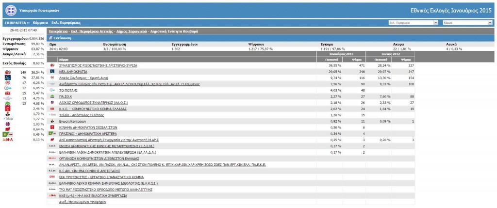 Αποτελέσματα Δήμου Σαρωνικού, Δημοτική Ενότητα Κουβαρά