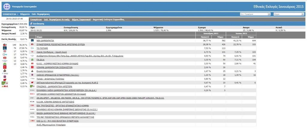 Αποτελέσματα Δήμου Σαρωνικού, Δημοτική Ενότητα Σαρωνίδας
