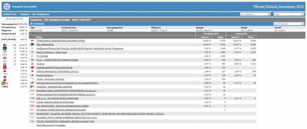 Αποτελέσματα Δήμου Σαρωνικού