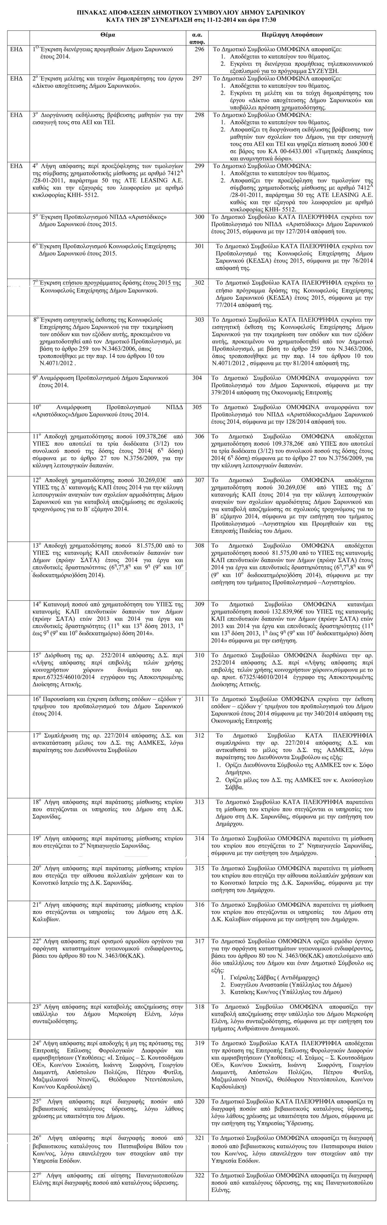 Πίνακας Απφάσεων Δημοτικού Συμβουλίου 28η συνεδρίαση (11-12-2014)-1