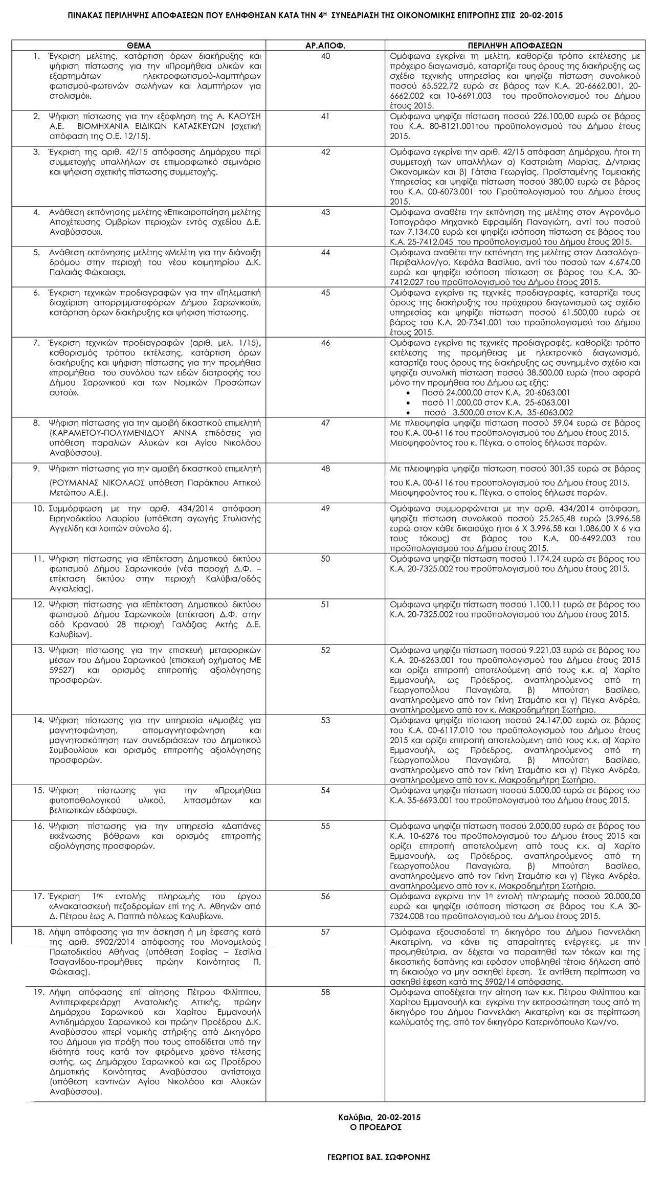 Πίνακας Αποφάσεων Οικονομικής Επιτροπής 20-2-2015