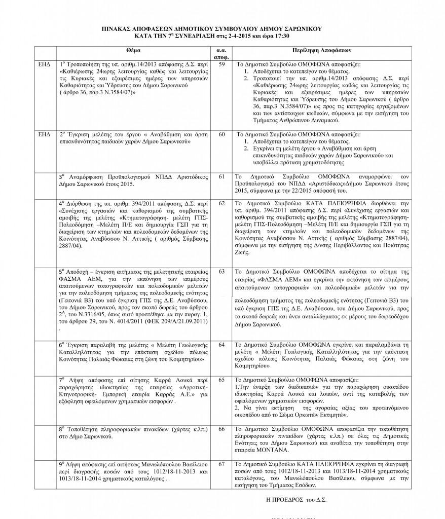 Πίνακας Αποφάσεων Δημοτικού Συμβουλίου 2-4-2015-1