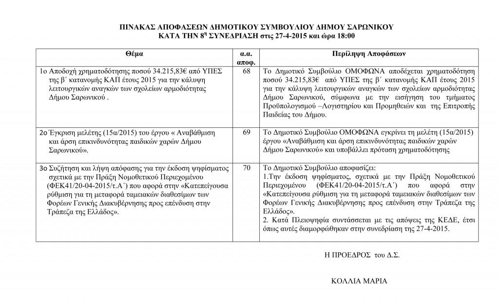 Πίνακας Αποφάσεων Δημοτικού Συμβουλίου 27-4-2015