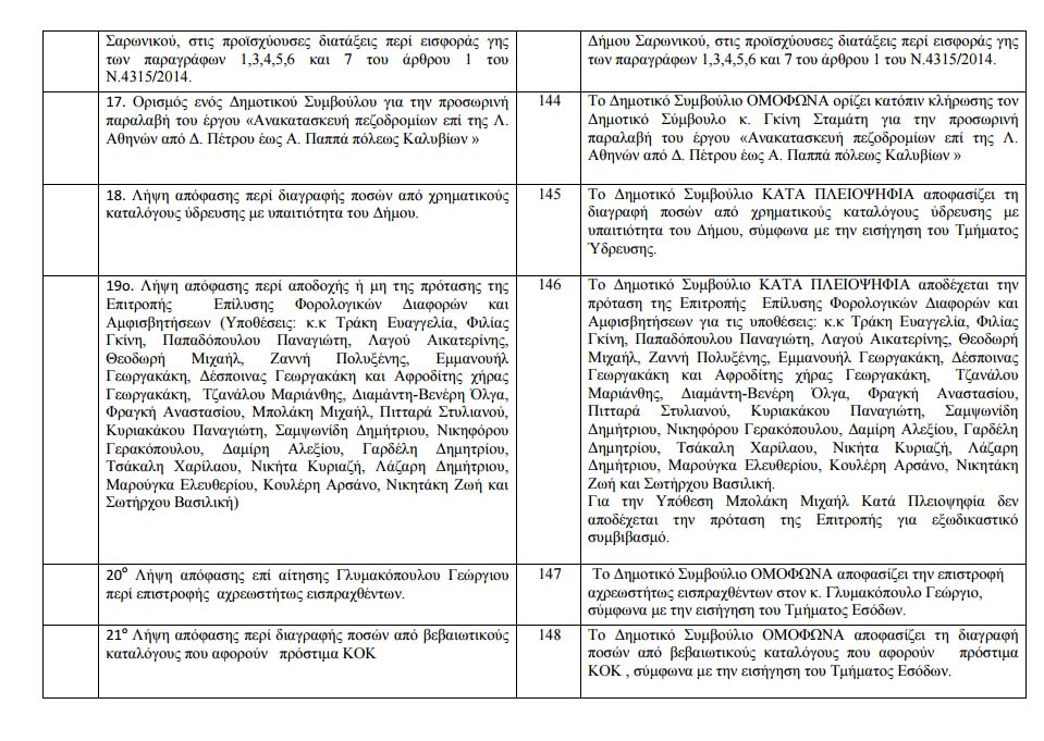 Πίνακας Αποφάσεων 16-7-2015 - 4