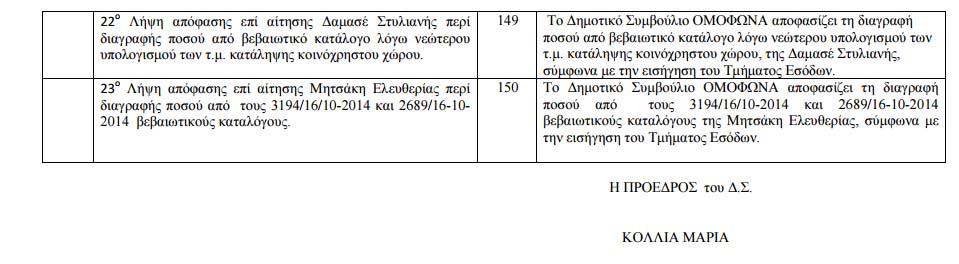 Πίνακας Αποφάσεων 16-7-2015 - 5