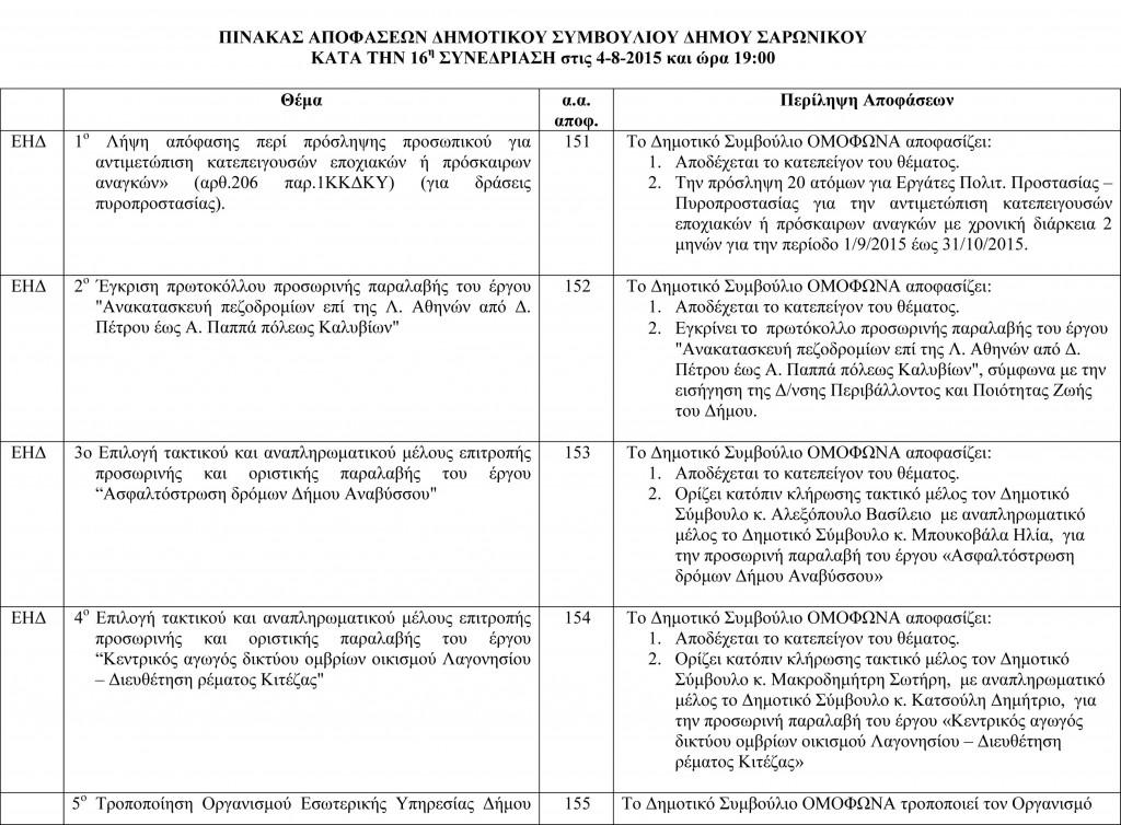Πίνακας Αποφάσεων Δημοτικού Συμβουλίου 4-8-2015-1
