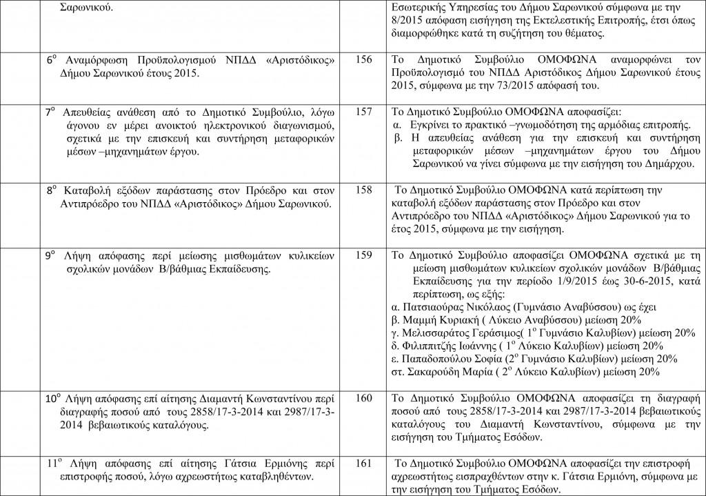 Πίνακας Αποφάσεων Δημοτικού Συμβουλίου 4-8-2015-2