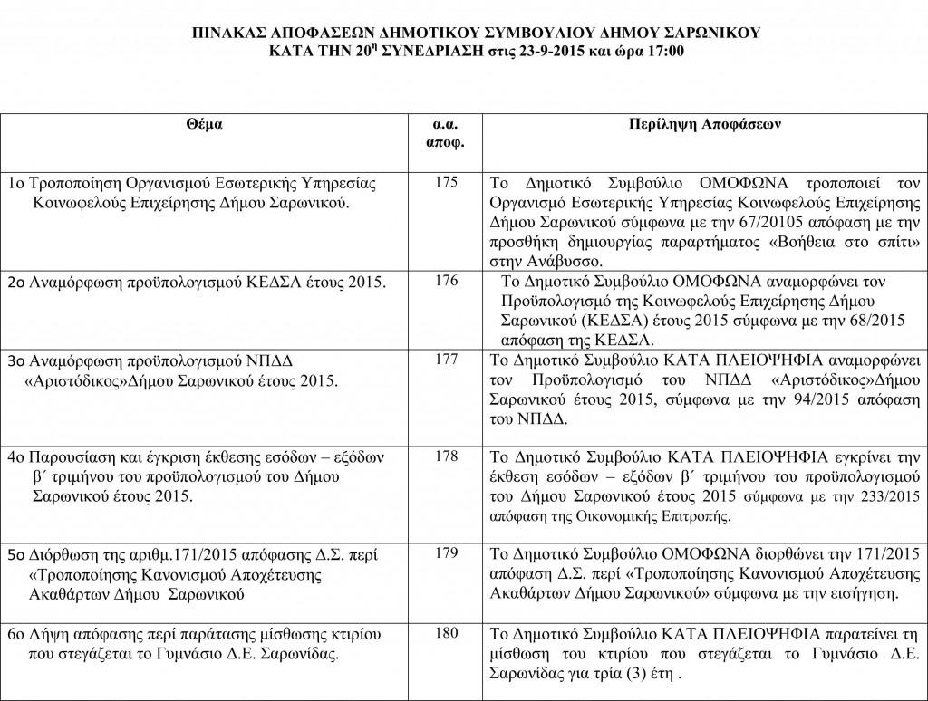 Πίνακας Αποφάσεων Δημοτικού Συμβουλίου 23-9-2015-1