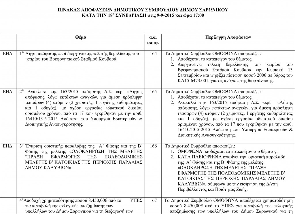 Πίνακας Αποφάσεων Δημοτικού Συμβουλίου 9-9-2015-1