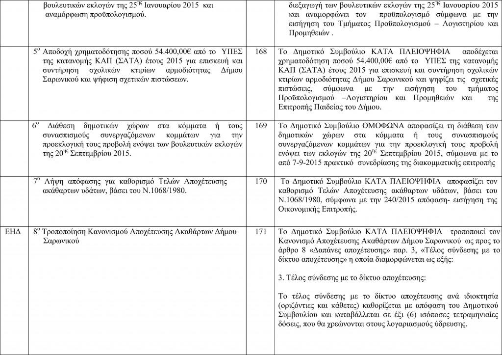 Πίνακας Αποφάσεων Δημοτικού Συμβουλίου 9-9-2015-2