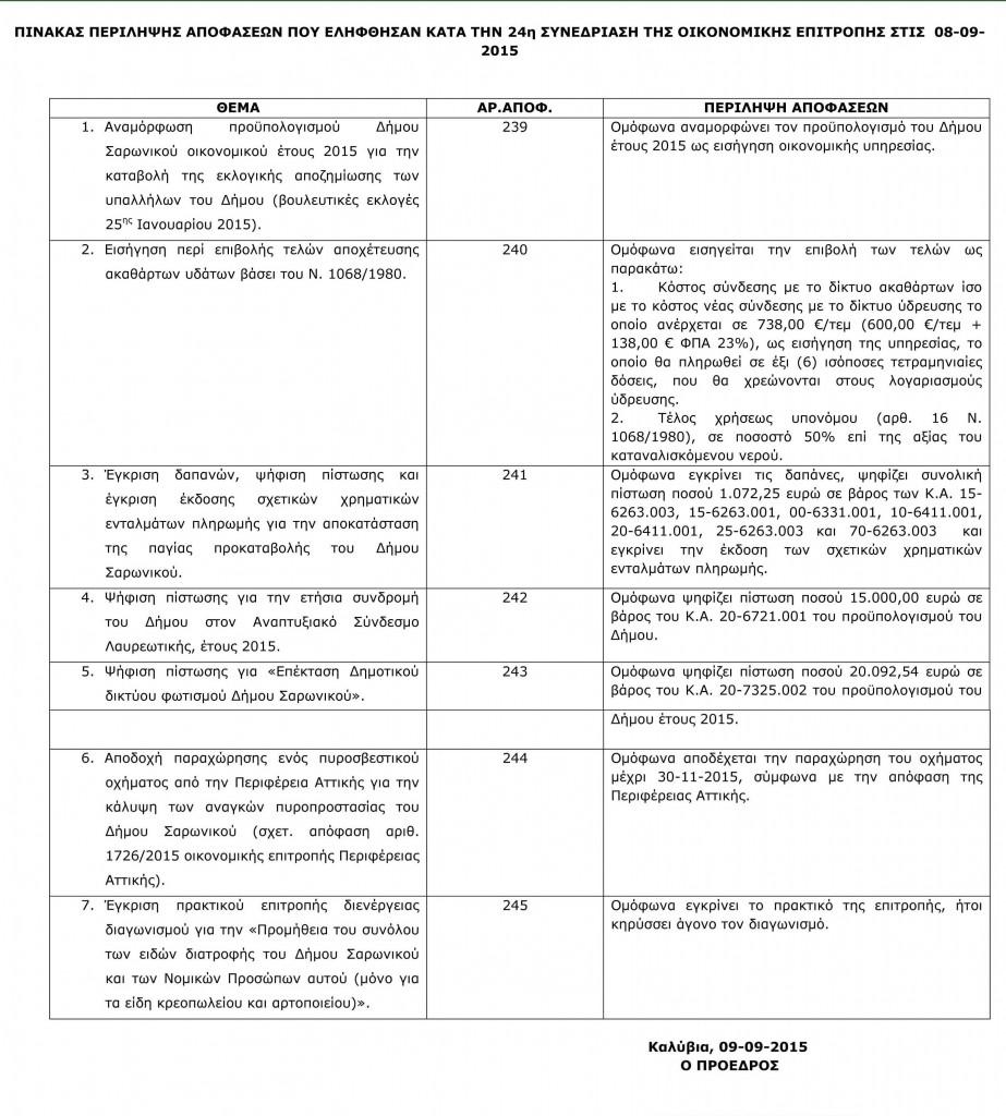 Πίνακας Αποφάσεων Οικονομικής Επιτροπής 8-9-2015