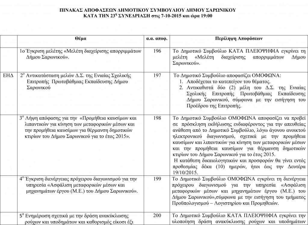 Πίνακας Αποφάσεων Δημοτικού Συμβουλίου Τακτικής Συνεδρίασης 7-10-2015-1