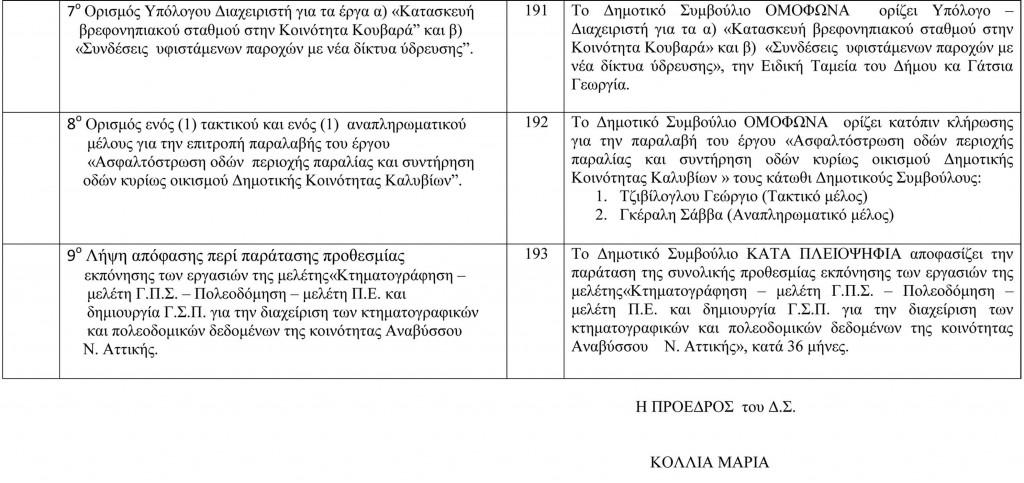 Πίνακας Αποφάσεων Δημοτικού Συμβουλίου 30-9-2015-2