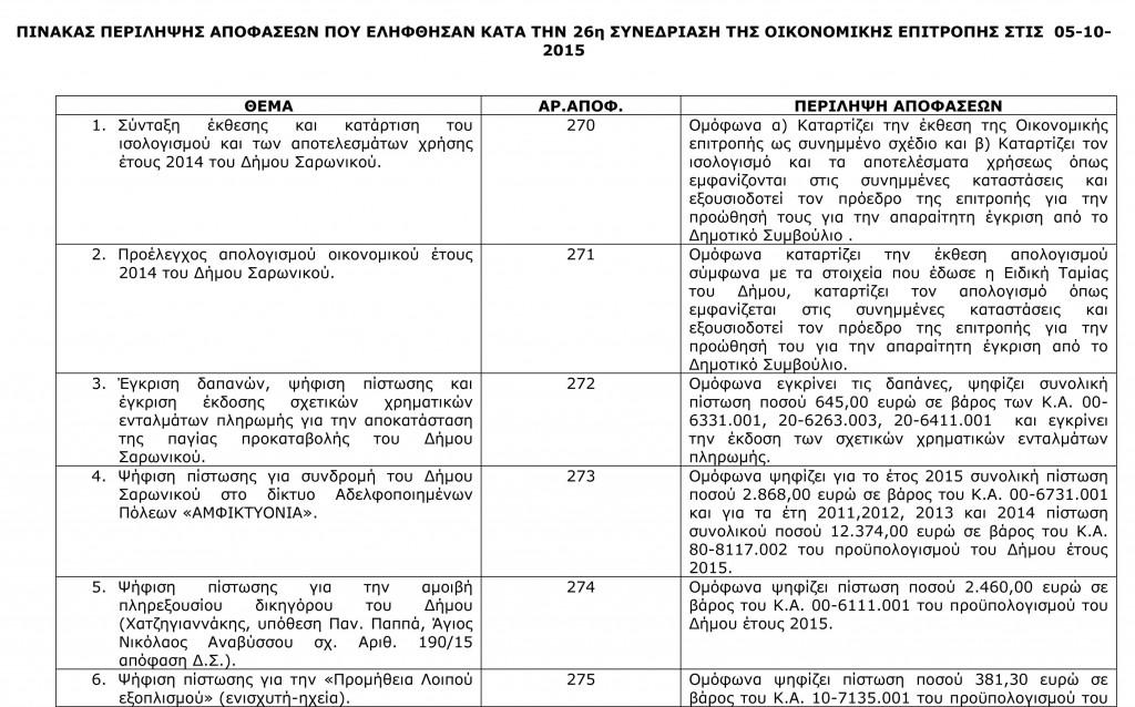 Πίνακας Αποφάσεων Οικονομικής Επιτροπής 5-10-2015-1