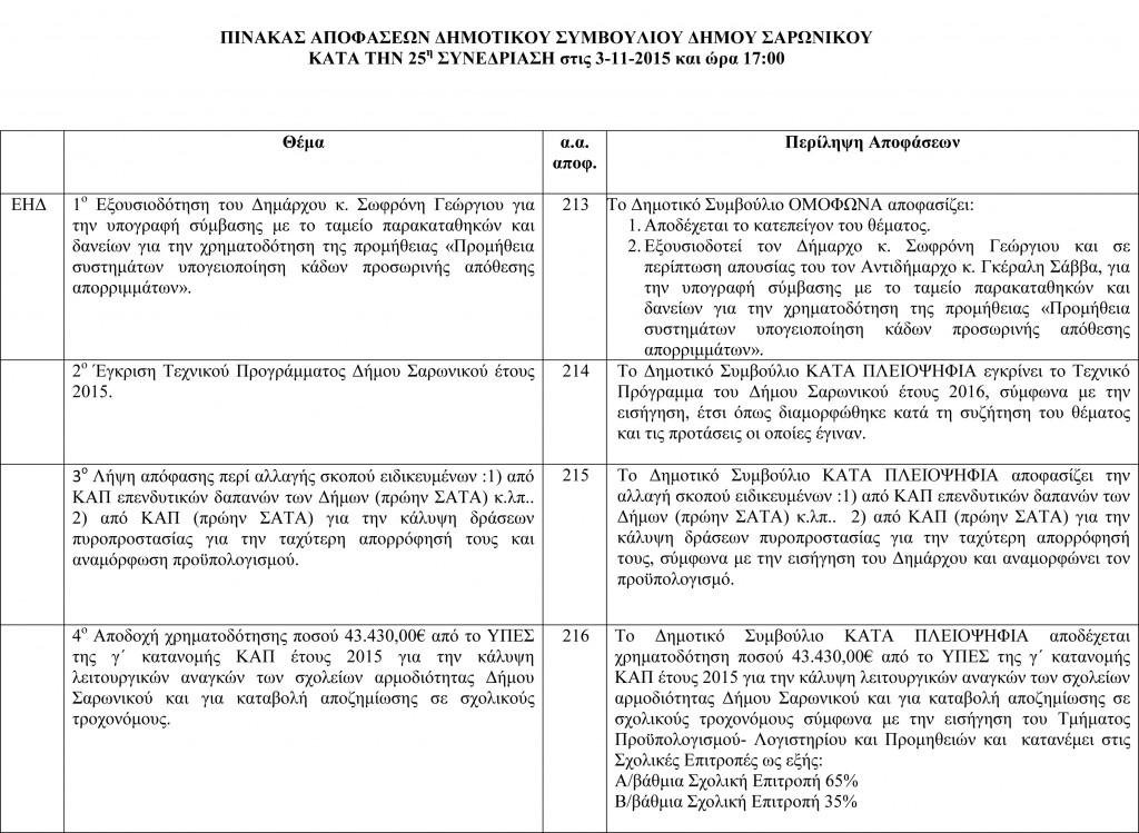 Πίνακας Αποφάσεων Δημοτικού Συμβουλίου 3-11-2015-1
