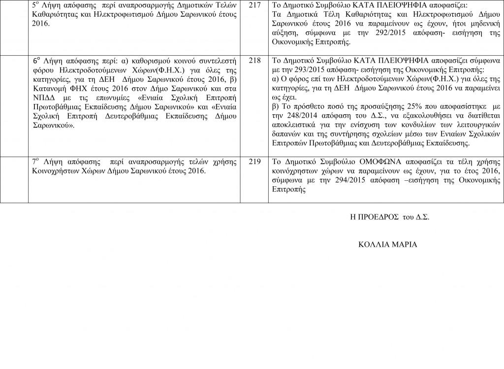 Πίνακας Αποφάσεων Δημοτικού Συμβουλίου 3-11-2015-2