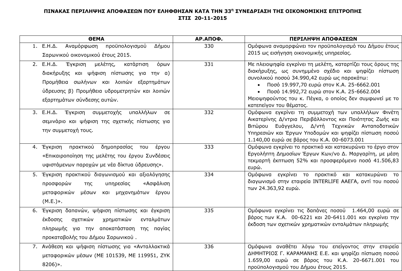 Πίνακας Αποφάσεων Οικονομικής Επιτροπής 20-11-2015-1