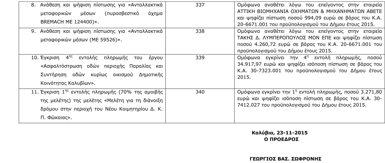 Πίνακας Αποφάσεων Οικονομικής Επιτροπής 20-11-2015