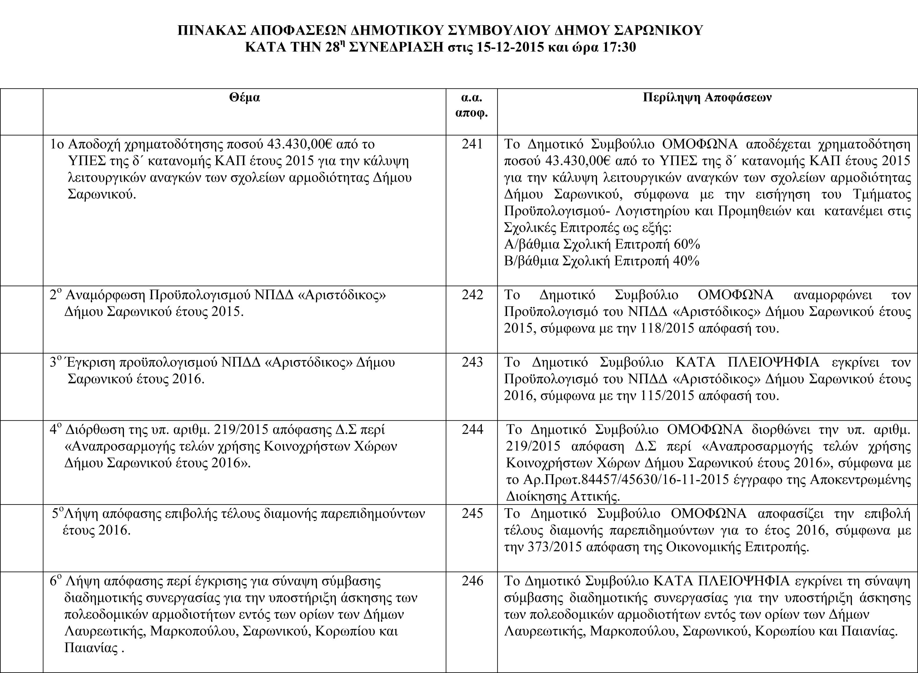 Πίνακας Αποφάσεων Δημοτικού Συμβουλίου 15-12-2015-1