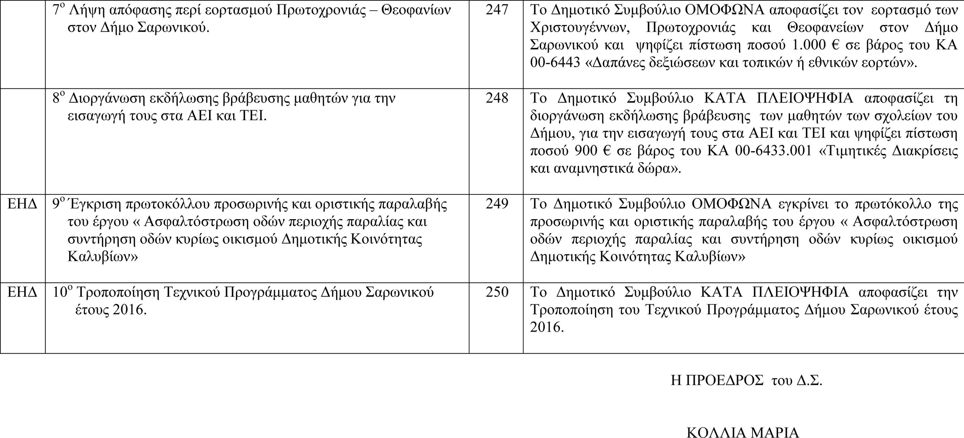 Πίνακας Αποφάσεων Δημοτικού Συμβουλίου 15-12-2015-2