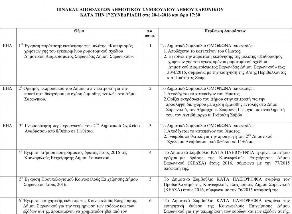 Πίνακας Αποφάσεων Δημοτικού Συμβουλίου 20-1-2016-1