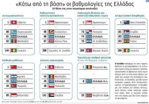 Παγκόσμια κατάταξη της Ελλάδας