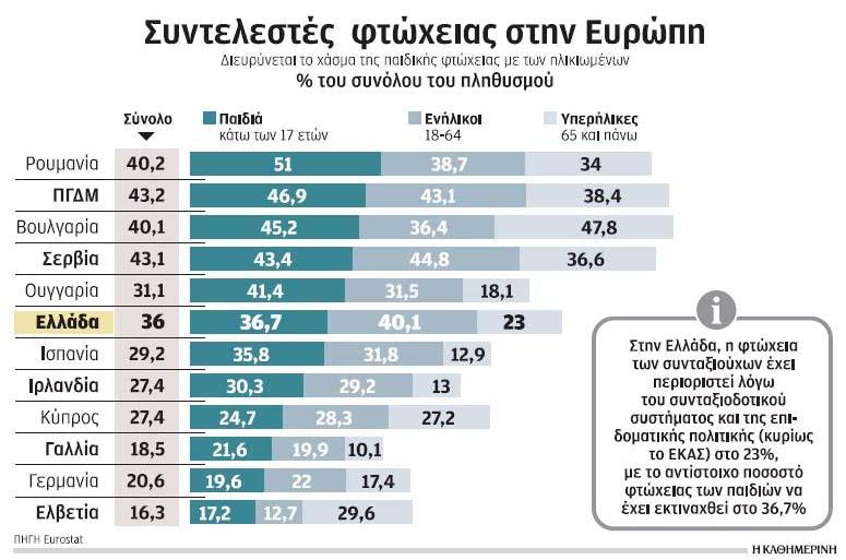 Συντελεστής φτώχειας στην Ελλάδα