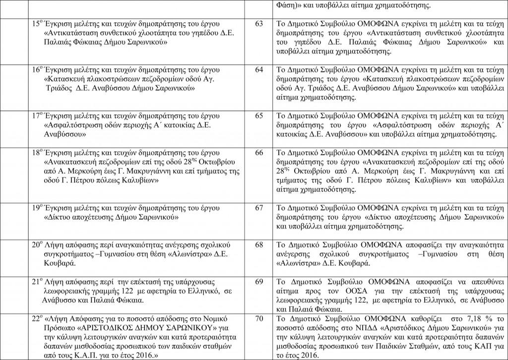 Πίνακας Αποφάσεων Δημοτικού Συμβουλίου 4-4-2016-3